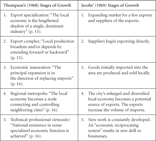 Sage Books Local Economic Development Analysis Practices And Globalization