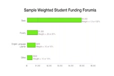Weighted Student Funding