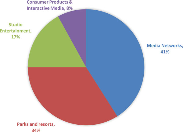 A pie chart shows the percentage of revenues from each segment in Walt Disney Company for the year 2018.