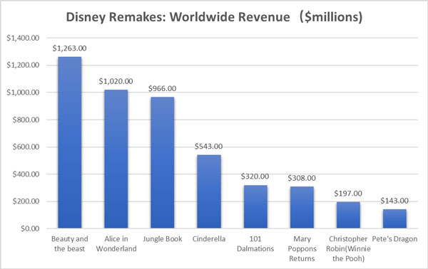 A vertical bar graph shows the revenue of the Walt Disney Company all over the world generated from its movies.